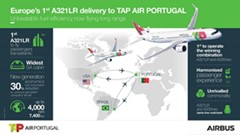 TAP becomes the first airline to operate a combined A330neo and A321LR fleet